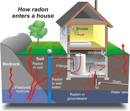 Radon enters pic
